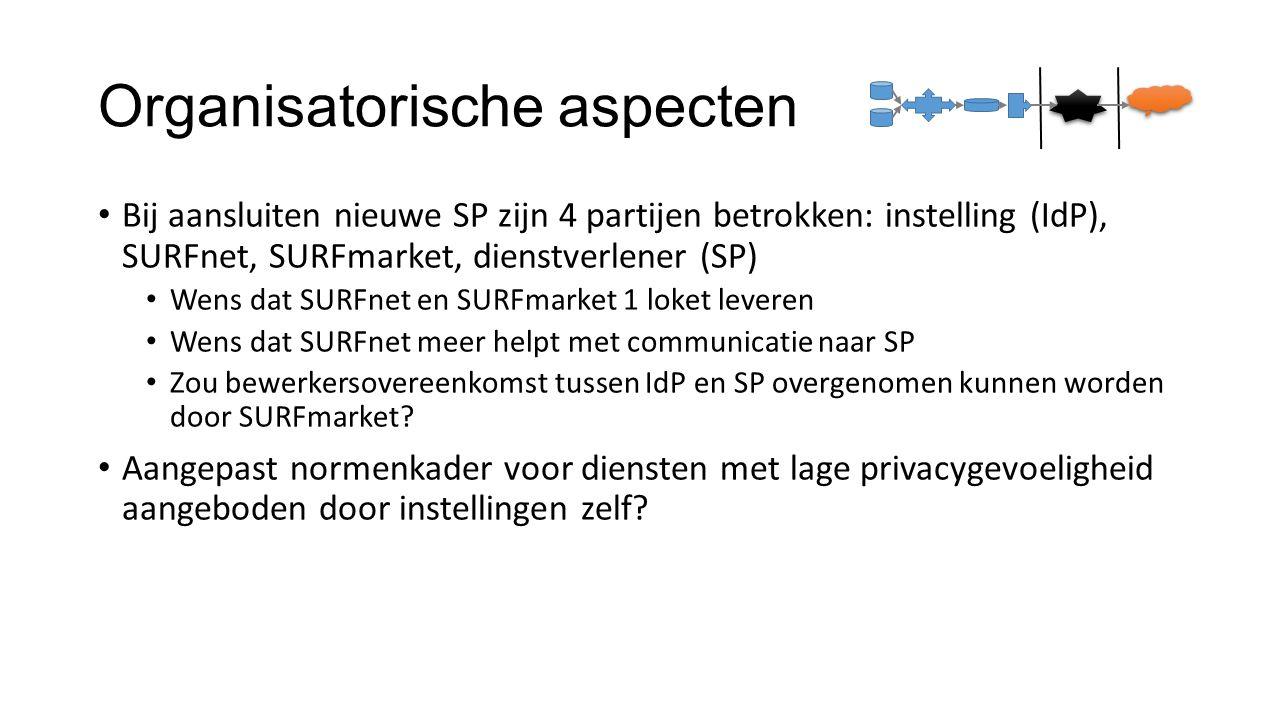 Organisatorische aspecten Bij aansluiten nieuwe SP zijn 4 partijen betrokken: instelling (IdP), SURFnet, SURFmarket, dienstverlener (SP) Wens dat SURF