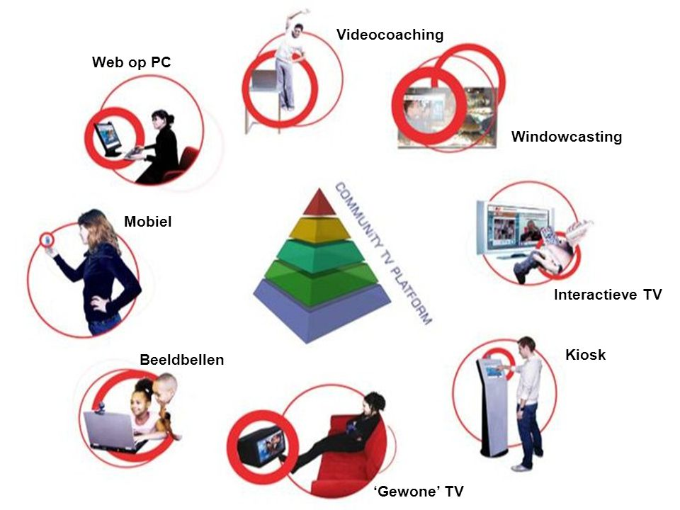 Windowcasting Interactieve TV Videocoaching Web op PC Mobiel Beeldbellen 'Gewone' TV Kiosk