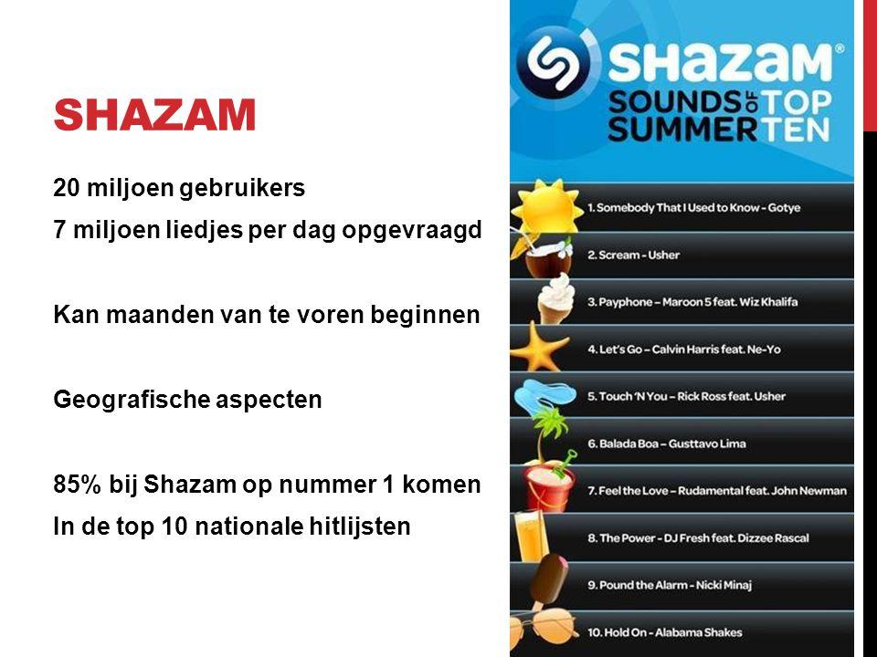 SHAZAM 20 miljoen gebruikers 7 miljoen liedjes per dag opgevraagd Kan maanden van te voren beginnen Geografische aspecten 85% bij Shazam op nummer 1 komen In de top 10 nationale hitlijsten