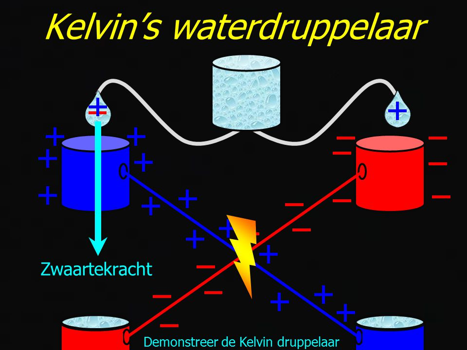 8 Demonstreer de Kelvin druppelaar Zwaartekracht Kelvin's waterdruppelaar