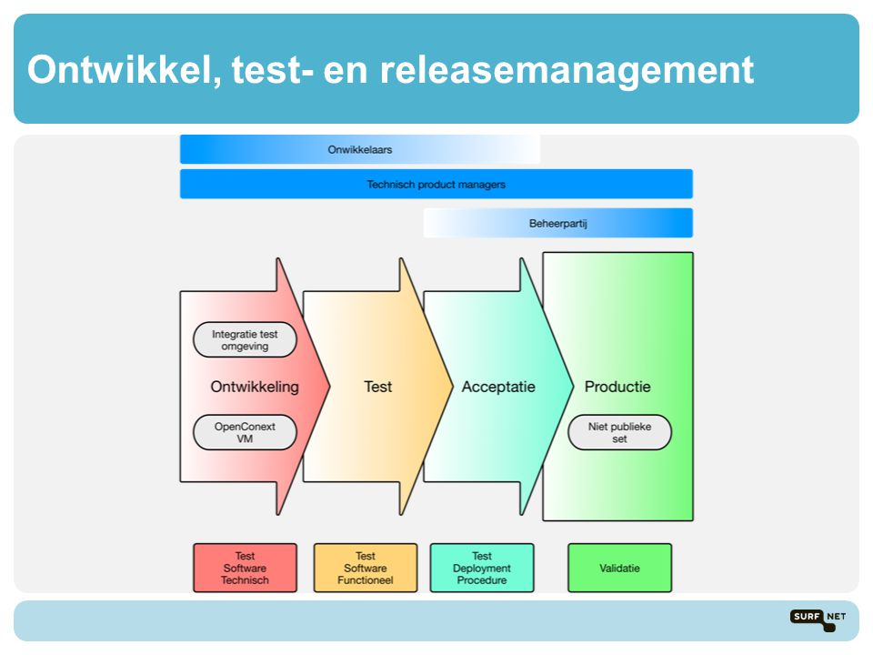 Ontwikkel, test- en releasemanagement