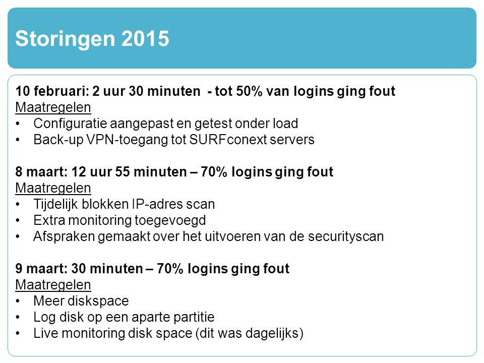 Storingen 2015 10 februari: 2 uur 30 minuten - tot 50% van logins ging fout Maatregelen Configuratie aangepast en getest onder load Back-up VPN-toegang tot SURFconext servers 8 maart: 12 uur 55 minuten – 70% logins ging fout Maatregelen Tijdelijk blokken IP-adres scan Extra monitoring toegevoegd Afspraken gemaakt over het uitvoeren van de securityscan 9 maart: 30 minuten – 70% logins ging fout Maatregelen Meer diskspace Log disk op een aparte partitie Live monitoring disk space (dit was dagelijks)
