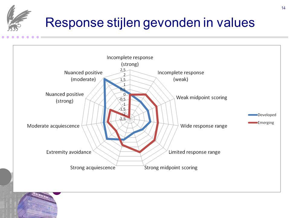 ● ● ● ● 14 Response stijlen gevonden in values