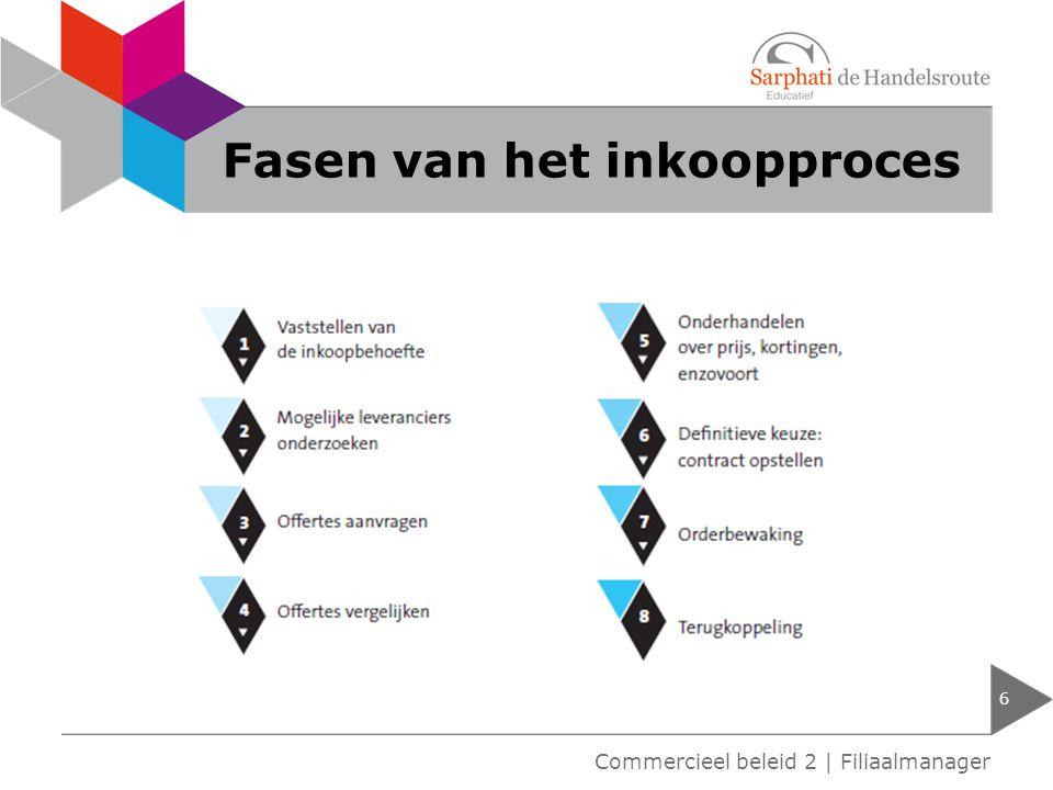 Fasen van het inkoopproces 6 Commercieel beleid 2 | Filiaalmanager