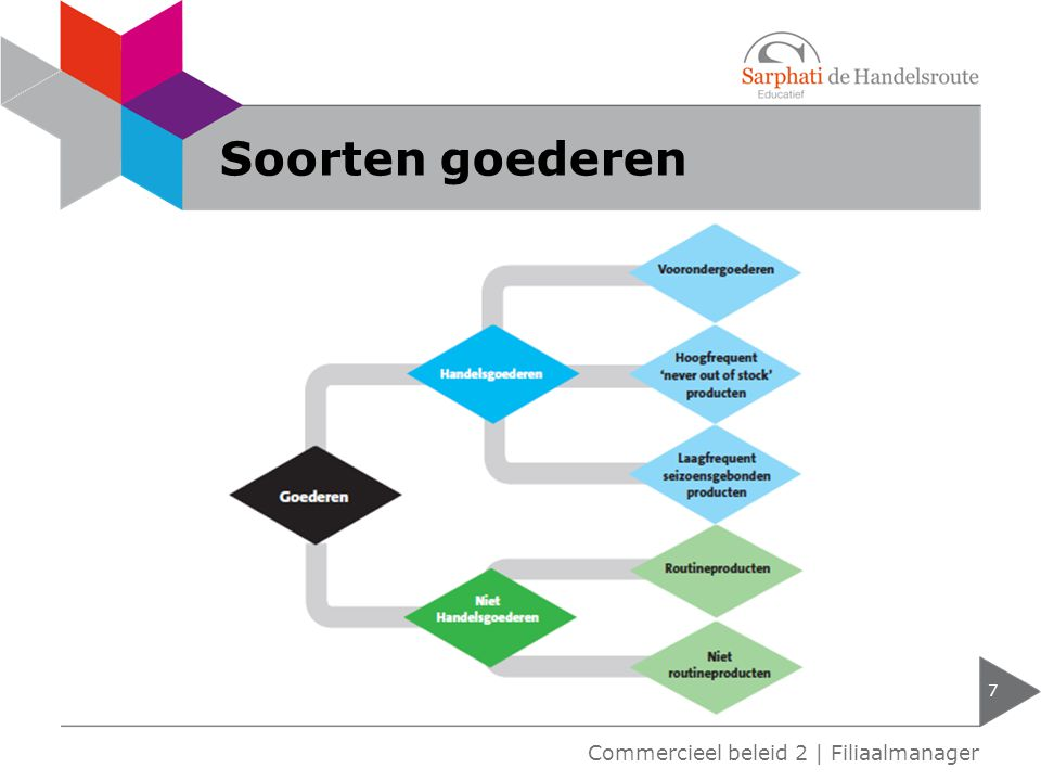 Soorten goederen 7 Commercieel beleid 2 | Filiaalmanager