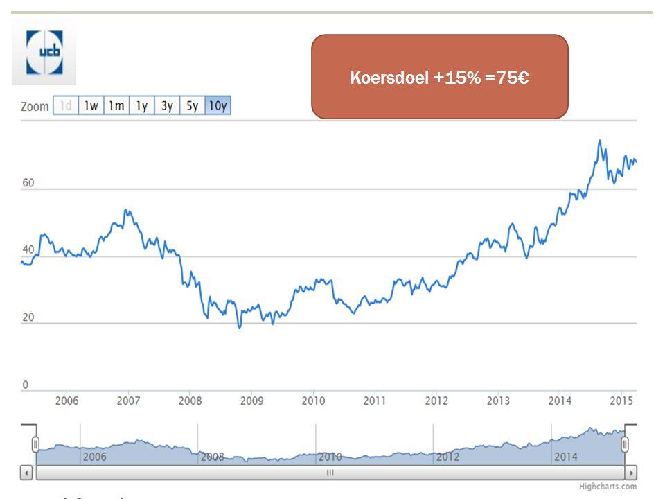 14/04/2015 21 Koersdoel +15% =75€