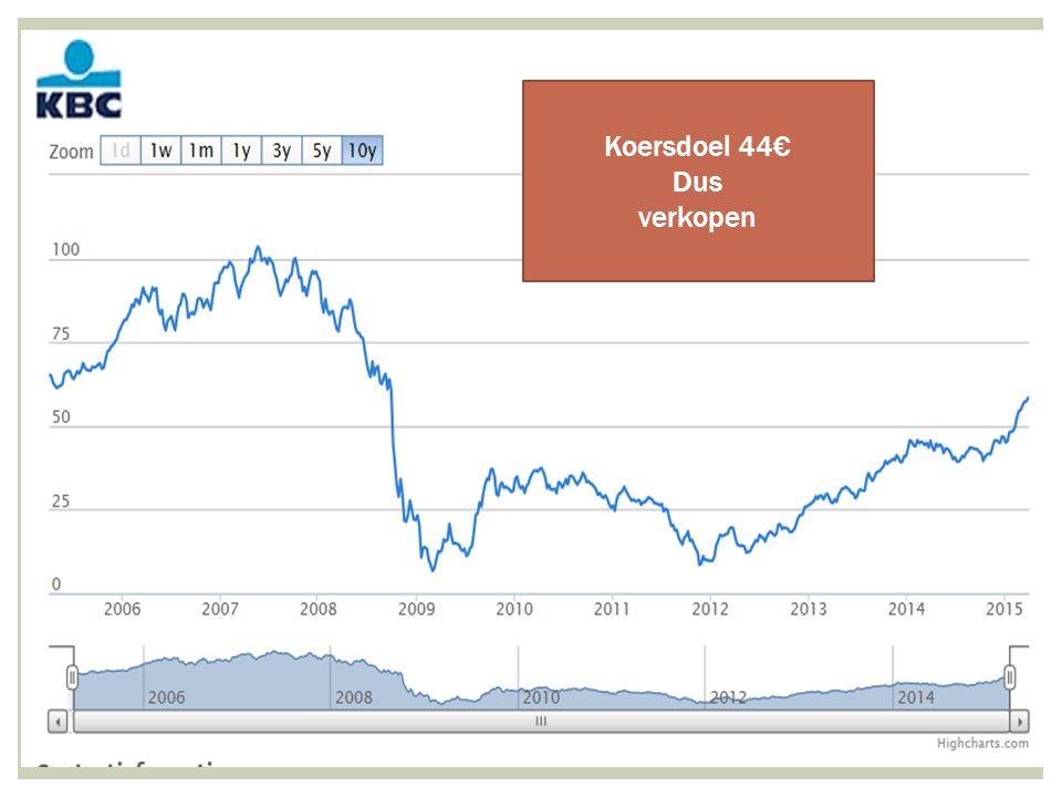 14/04/2015 22 Koersdoel 44€ Dus verkopen