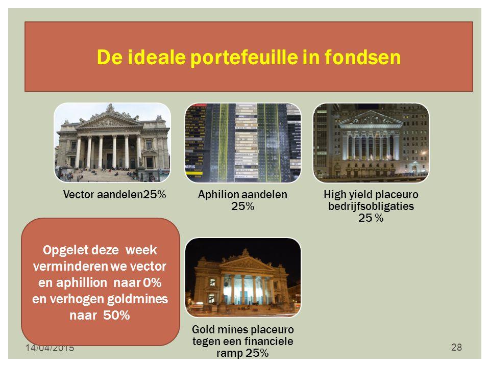 14/04/2015 28 De ideale portefeuille in fondsen Opgelet deze week verminderen we vector en aphillion naar 0% en verhogen goldmines naar 50%