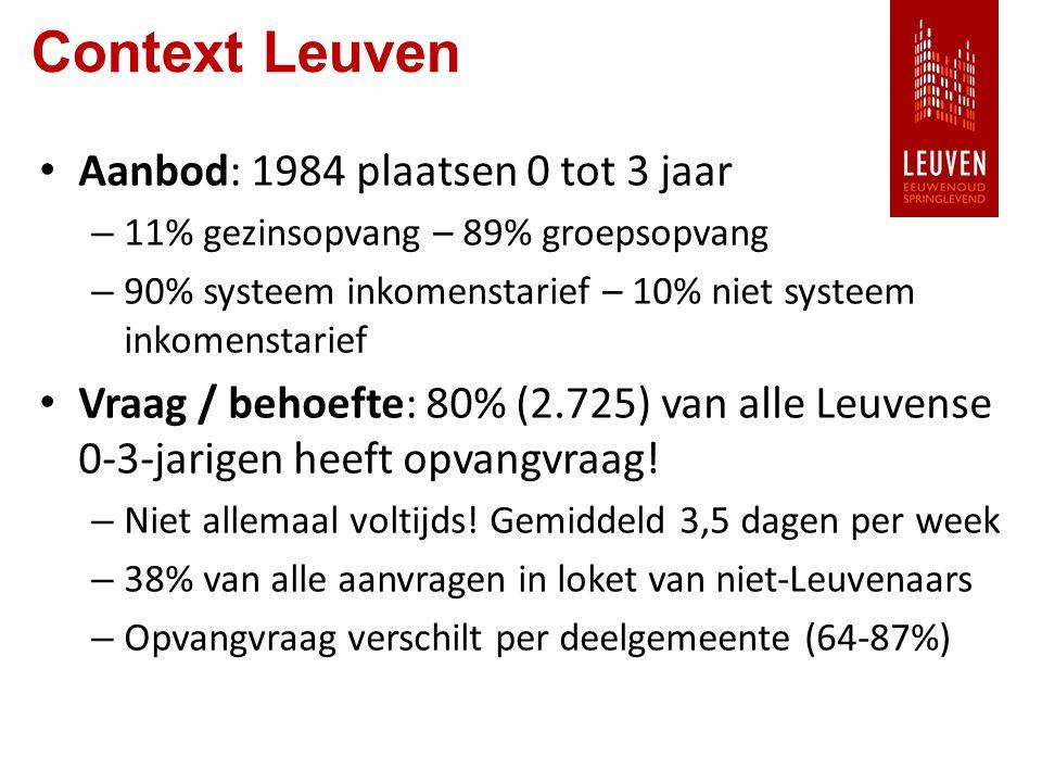 Context Leuven Aanbod: 1984 plaatsen 0 tot 3 jaar – 11% gezinsopvang – 89% groepsopvang – 90% systeem inkomenstarief – 10% niet systeem inkomenstarief Vraag / behoefte: 80% (2.725) van alle Leuvense 0-3-jarigen heeft opvangvraag.