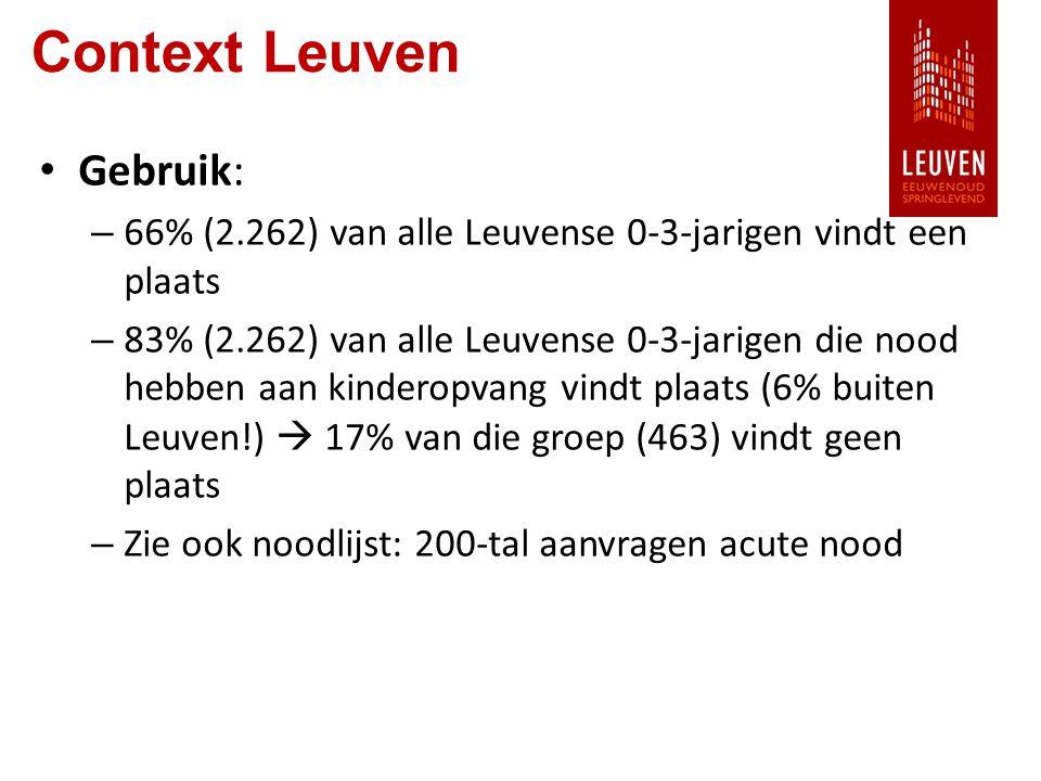 Context Leuven Gebruik: – 66% (2.262) van alle Leuvense 0-3-jarigen vindt een plaats – 83% (2.262) van alle Leuvense 0-3-jarigen die nood hebben aan kinderopvang vindt plaats (6% buiten Leuven!)  17% van die groep (463) vindt geen plaats – Zie ook noodlijst: 200-tal aanvragen acute nood