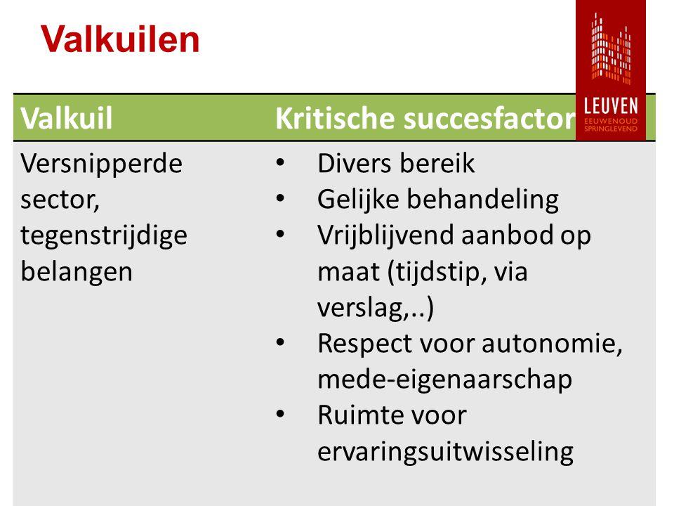 Valkuilen ValkuilKritische succesfactor Versnipperde sector, tegenstrijdige belangen Divers bereik Gelijke behandeling Vrijblijvend aanbod op maat (tijdstip, via verslag,..) Respect voor autonomie, mede-eigenaarschap Ruimte voor ervaringsuitwisseling
