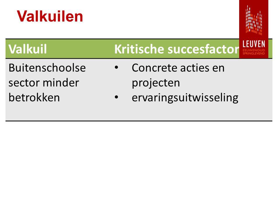 Valkuilen ValkuilKritische succesfactor Buitenschoolse sector minder betrokken Concrete acties en projecten ervaringsuitwisseling