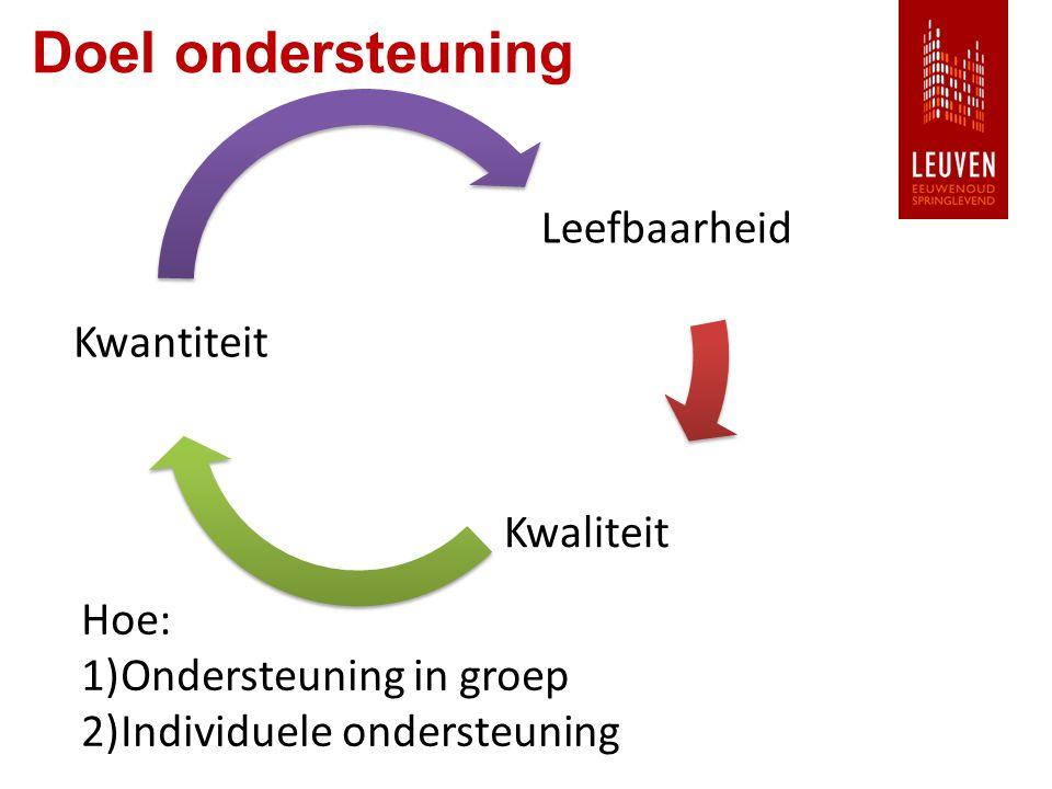 Doel ondersteuning Leefbaarheid Kwaliteit Kwantiteit Hoe: 1)Ondersteuning in groep 2)Individuele ondersteuning