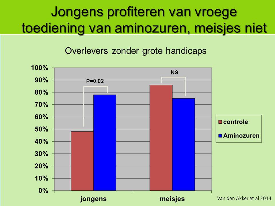 Overlevers zonder grote handicaps P=0.02 Van den Akker et al 2014 Jongens profiteren van vroege toediening van aminozuren, meisjes niet NS