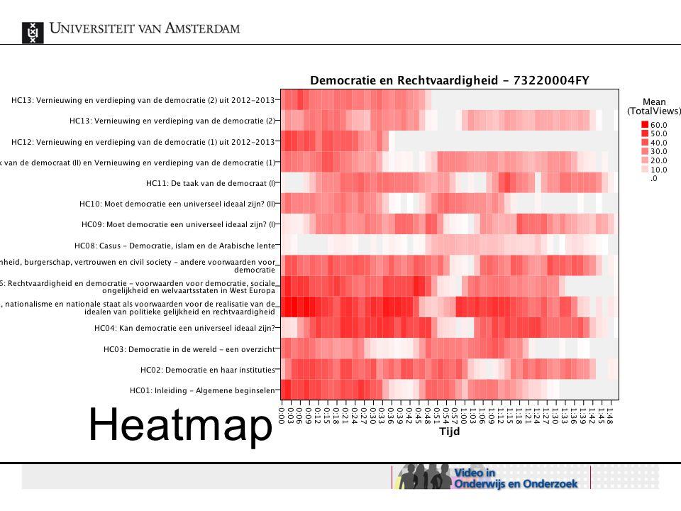 Onderzoek! Heatmap