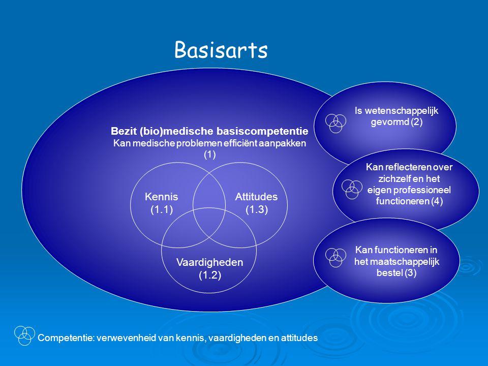 Basisarts Bezit (bio)medische basiscompetentie Kan medische problemen efficiënt aanpakken (1) Is wetenschappelijk gevormd (2) Kennis (1.1) Vaardigheden (1.2) Attitudes (1.3) Kan reflecteren over zichzelf en het eigen professioneel functioneren (4) Kan functioneren in het maatschappelijk bestel (3) Competentie: verwevenheid van kennis, vaardigheden en attitudes