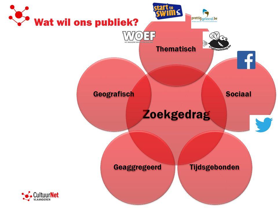 Wat wil ons publiek Zoekgedrag ThematischSociaalTijdsgebondenGeaggregeerdGeografisch