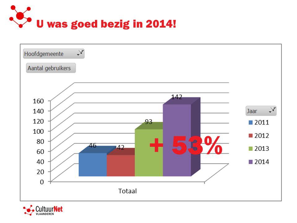 U was goed bezig in 2014! + 130%