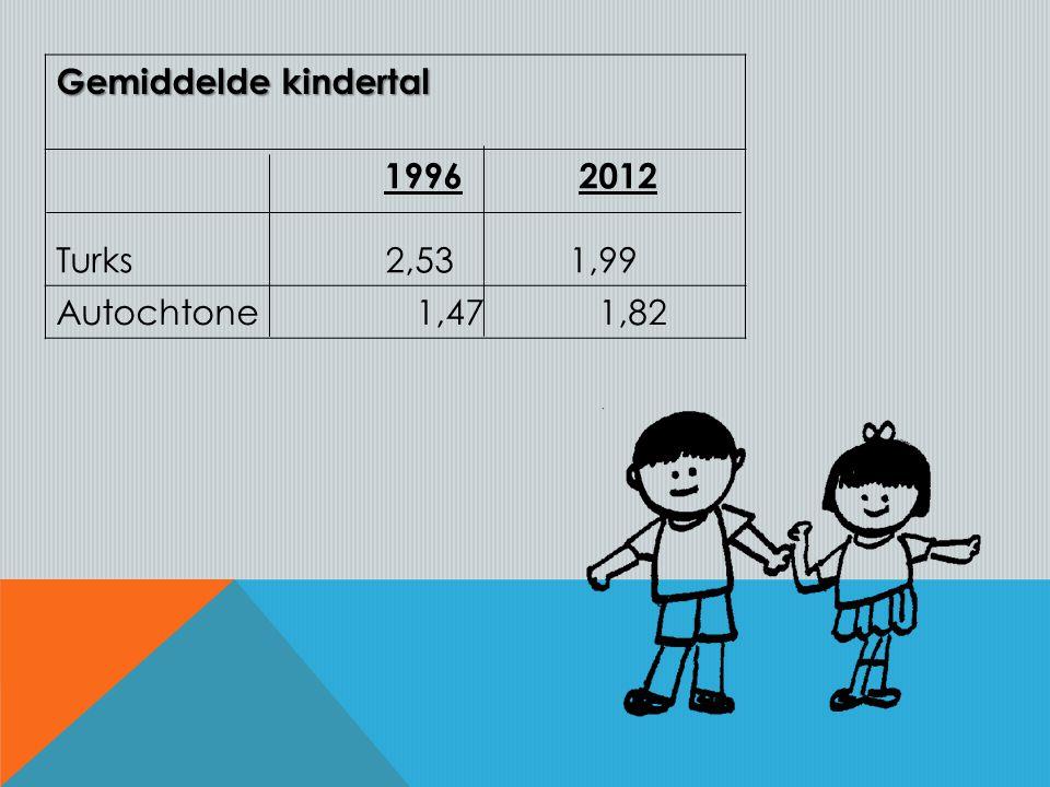 Gemiddelde kindertal 1996 2012 Turks 2,53 1,99 Autochtone 1,47 1,82