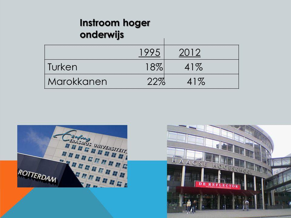 1995 2012 Turken 18% 41% Marokkanen 22% 41% Instroom hoger onderwijs