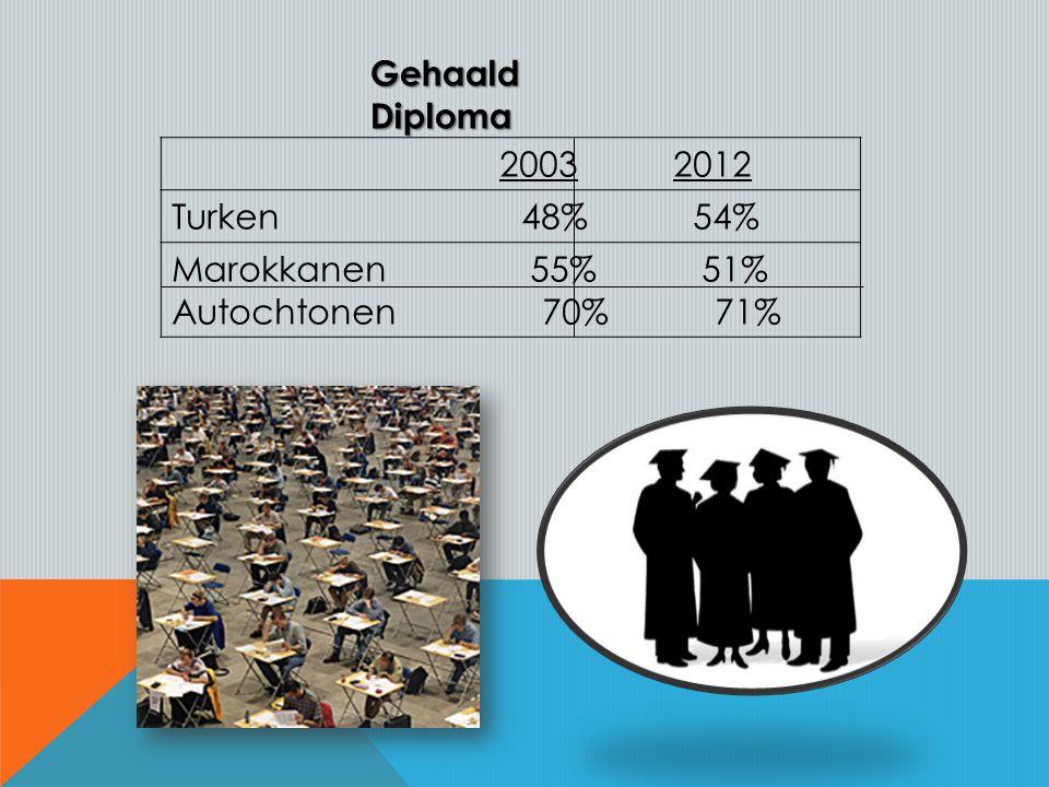 2003 2012 Turken 48% 54% Marokkanen 55% 51% Autochtonen 70% 71% Gehaald Diploma
