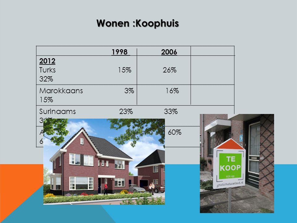 Wonen :Koophuis Wonen :Koophuis 1998 2006 2012 Turks 15% 26% 32% Marokkaans 3% 16% 15% Surinaams 23% 33% 36% Autochtoons 53% 60% 62%