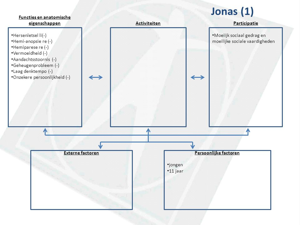 Functies en anatomische eigenschappen Hersenletsel li(-) Hemi-anopsie re (-) Hemiparese re (-) Vermoeidheid (-) Aandachtsstoornis (-) Geheugenprobleem (-) Laag denktempo (-) Onzekere persoonlijkheid (-) ActiviteitenParticipatie Moeiijk sociaal gedrag en moeilijke sociale vaardigheden Externe factorenPersoonlijke factoren jongen 11 jaar Jonas (1)