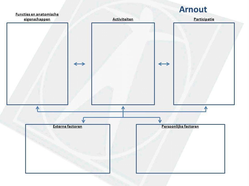 Functies en anatomische eigenschappenActiviteitenParticipatie Externe factorenPersoonlijke factoren Arnout