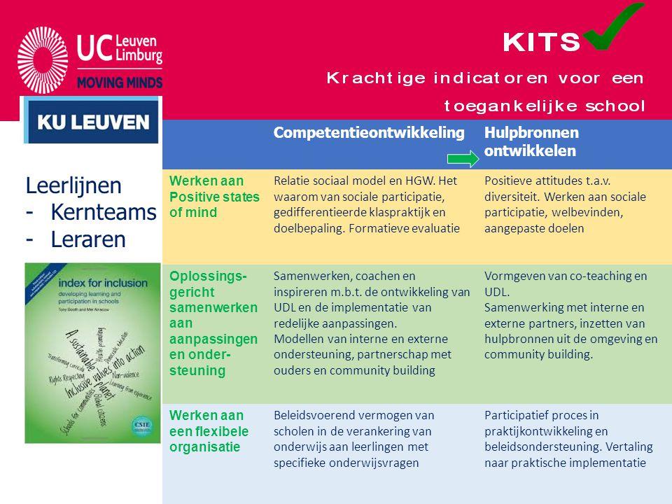 CompetentieontwikkelingHulpbronnen ontwikkelen Werken aan Positive states of mind Relatie sociaal model en HGW.