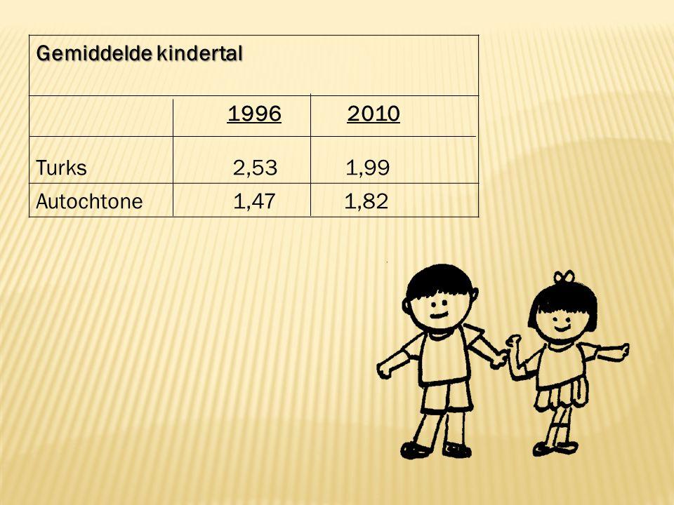 Gemiddelde kindertal 1996 2010 Turks 2,53 1,99 Autochtone 1,47 1,82