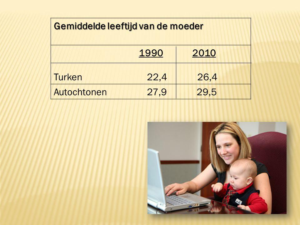 Gemiddelde leeftijd van de moeder 1990 2010 Turken 22,4 26,4 Autochtonen 27,9 29,5