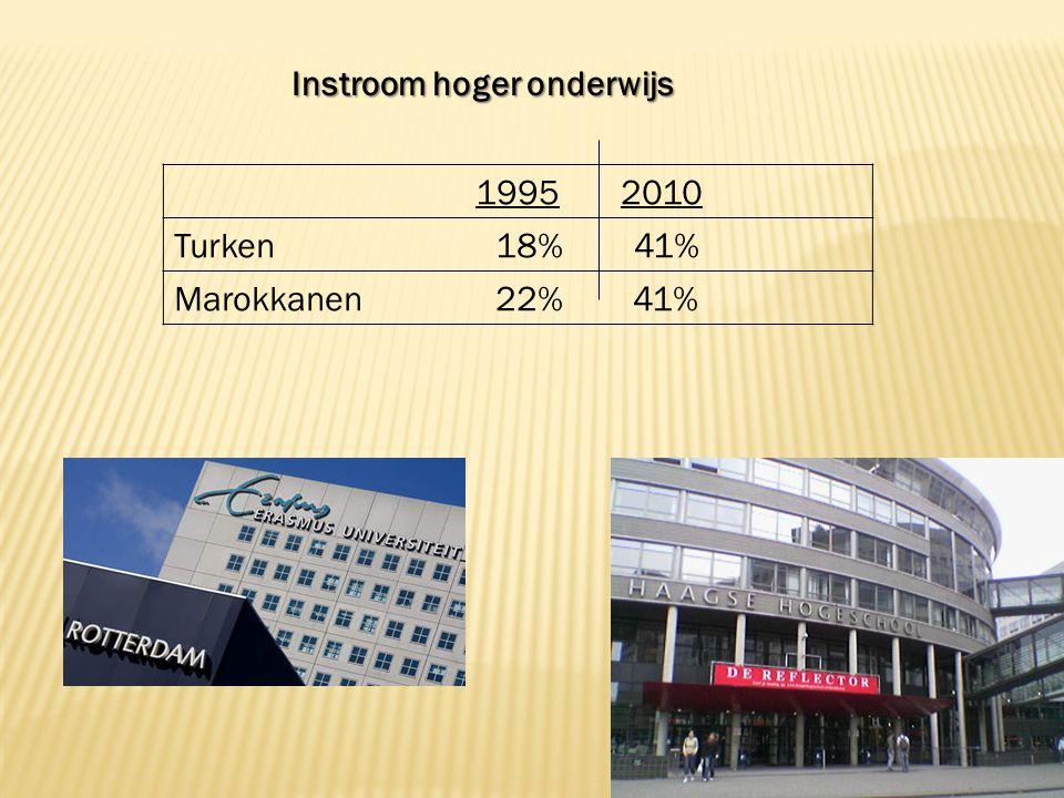 1995 2010 Turken 18% 41% Marokkanen 22% 41% Instroom hoger onderwijs