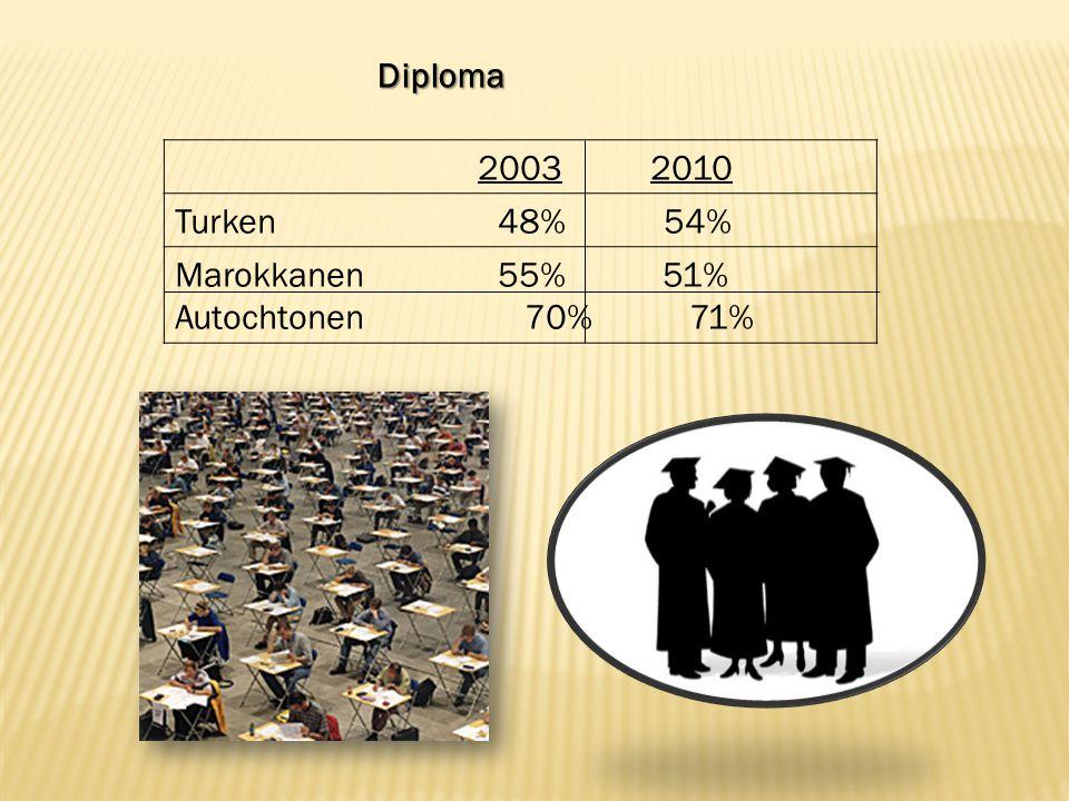 2003 2010 Turken 48% 54% Marokkanen 55% 51% Autochtonen 70% 71% Diploma