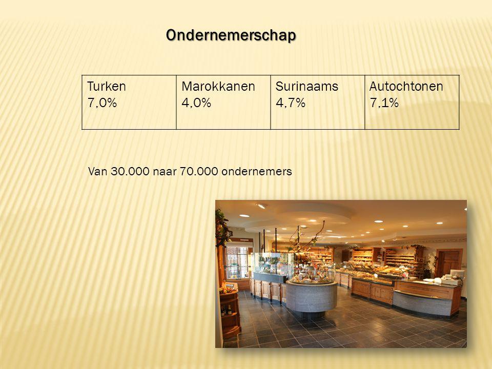 Turken 7,0% Marokkanen 4,0% Surinaams 4,7% Autochtonen 7,1%Ondernemerschap Van 30.000 naar 70.000 ondernemers