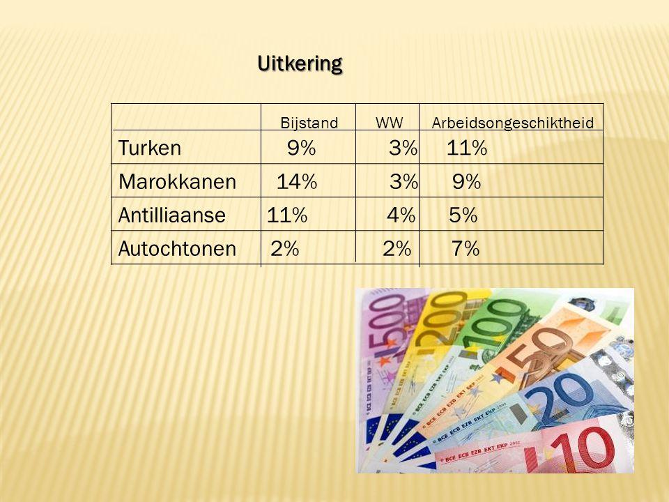 Bijstand WW Arbeidsongeschiktheid Turken 9% 3% 11% Marokkanen 14% 3% 9% Antilliaanse 11% 4% 5% Autochtonen 2% 2% 7% Uitkering