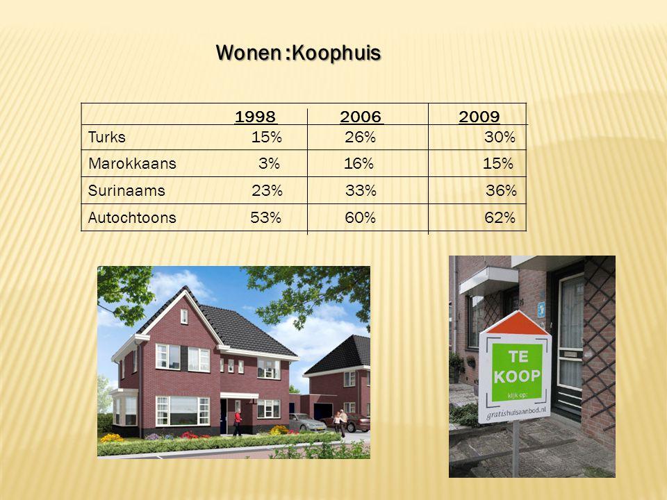 Wonen :Koophuis Wonen :Koophuis 1998 2006 2009 Turks 15% 26% 30% Marokkaans 3% 16% 15% Surinaams 23% 33% 36% Autochtoons 53% 60% 62%
