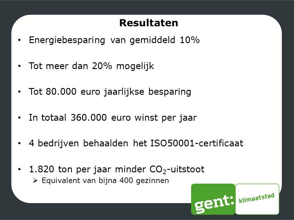 Resultaten Energiebesparing van gemiddeld 10% Tot meer dan 20% mogelijk Tot 80.000 euro jaarlijkse besparing In totaal 360.000 euro winst per jaar 4 b