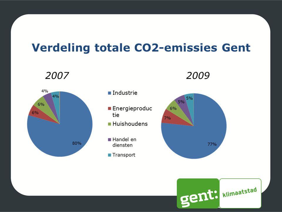 Verdeling totale CO2-emissies Gent 20072009