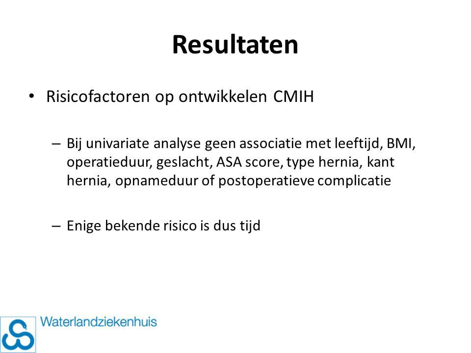 Resultaten Risicofactoren op ontwikkelen CMIH – Bij univariate analyse geen associatie met leeftijd, BMI, operatieduur, geslacht, ASA score, type hern