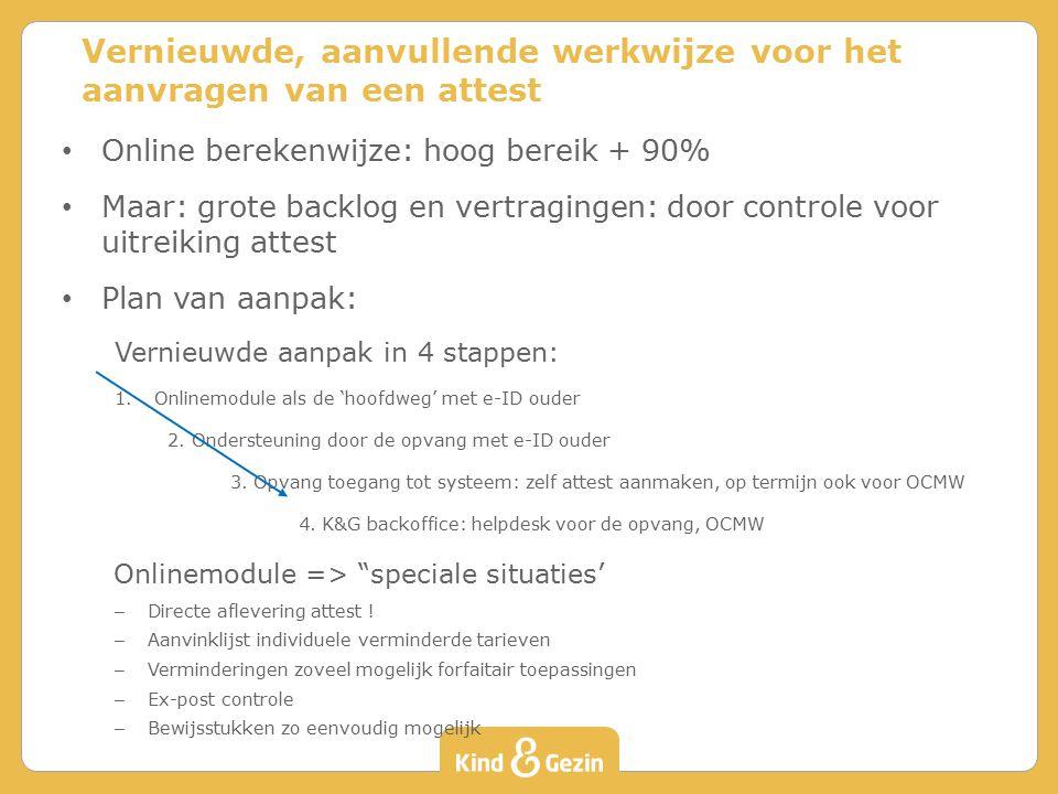 Online berekenwijze: hoog bereik + 90% Maar: grote backlog en vertragingen: door controle voor uitreiking attest Plan van aanpak: Vernieuwde aanpak in 4 stappen: 1.Onlinemodule als de 'hoofdweg' met e-ID ouder 2.