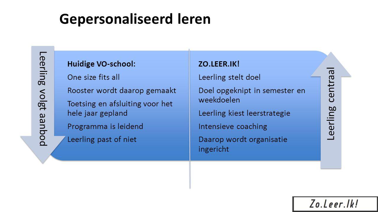 ZO.LEER.IK! Leerling stelt doel Doel opgeknipt in semester en weekdoelen Leerling kiest leerstrategie Intensieve coaching Daarop wordt organisatie ing