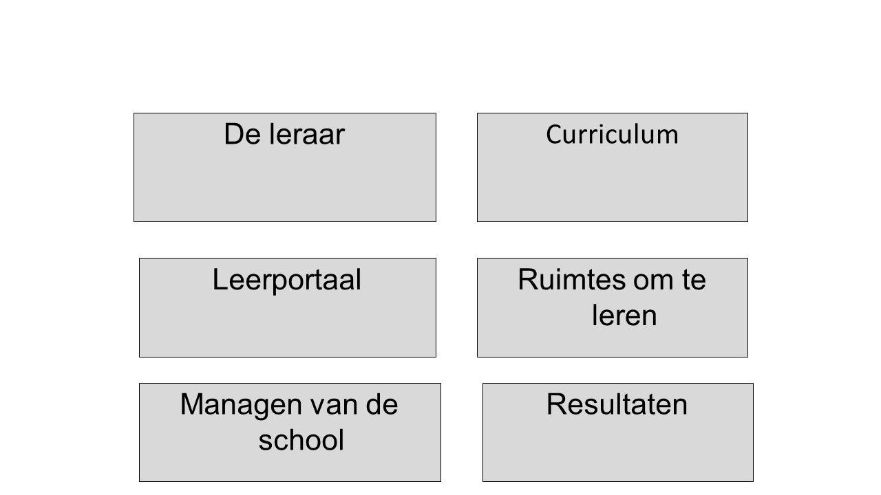 Curriculum LeerportaalRuimtes om te leren De leraar Managen van de school Resultaten