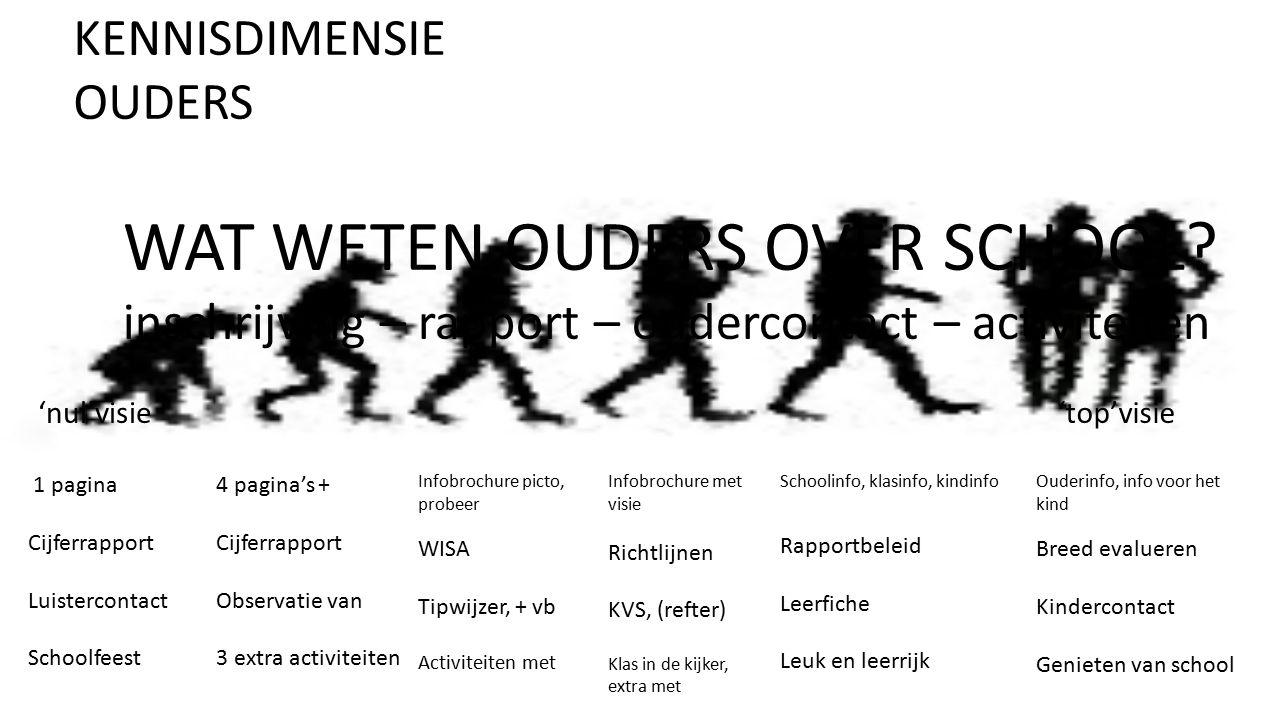 KENNISDIMENSIE OUDERS WAT WETEN OUDERS OVER SCHOOL? inschrijving – rapport – oudercontact – activiteiten 1 pagina Cijferrapport Luistercontact Schoolf