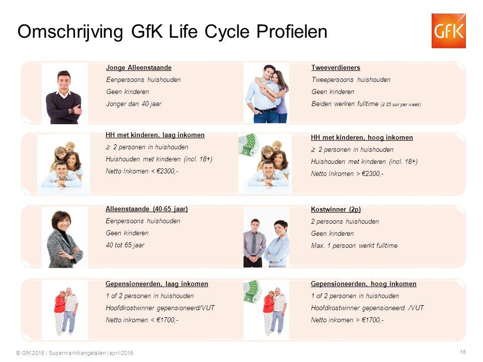 15 © GfK 2015 | Supermarktkengetallen | april 2015 Omschrijving GfK Life Cycle Profielen Jonge Alleenstaande Eenpersoons huishouden Geen kinderen Jong