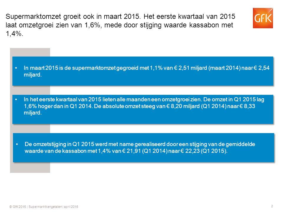 2 Supermarktomzet groeit ook in maart 2015. Het eerste kwartaal van 2015 laat omzetgroei zien van 1,6%, mede door stijging waarde kassabon met 1,4%. I