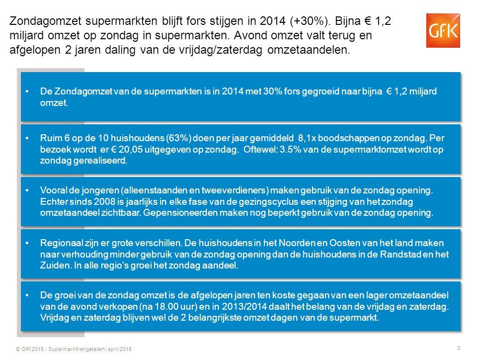 3 © GfK 2015 | Supermarktkengetallen | april 2015 Zondagomzet supermarkten blijft fors stijgen in 2014 (+30%). Bijna € 1,2 miljard omzet op zondag in