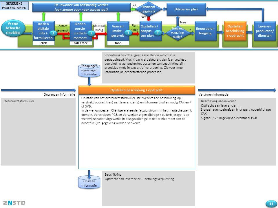 Overdrachtsformulier Ja Bieden digitale info + formulieren De inwoner kan zelfstandig verder (van zorgen voor naar zorgen dat) Voeren intake- gesprek