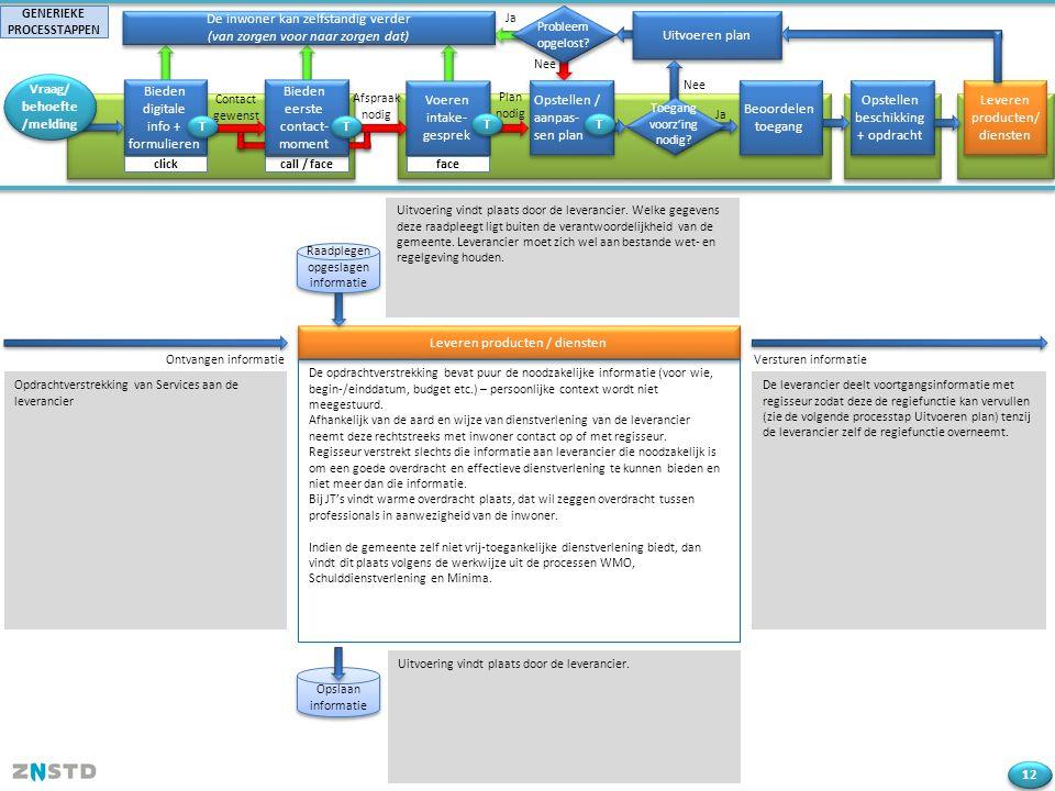 Opdrachtverstrekking van Services aan de leverancier Ja Bieden digitale info + formulieren De inwoner kan zelfstandig verder (van zorgen voor naar zor