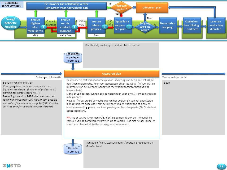 Signalen van inwoner zelf Voortgangsinformatie van leverancier(s) Signalen van derden (inwoner of professional) richting gezinsregisseur SWT/JT Bested