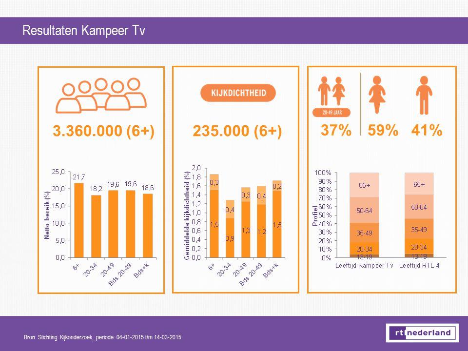 Resultaten Kampeer Tv 37%59%41% 3.360.000 (6+)235.000 (6+) Bron: Stichting Kijkonderzoek, periode: 04-01-2015 t/m 14-03-2015